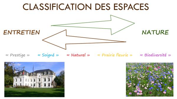 GD-Classification des espaces